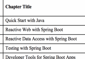 learning-spring-boot-2nd-edition-chapter-hint